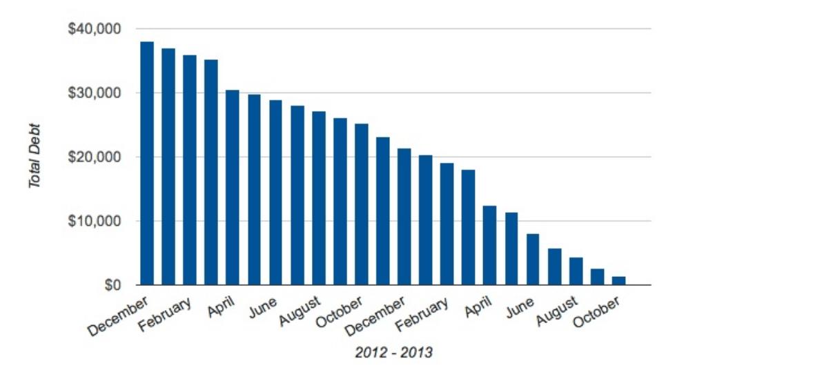 debt repayment chart